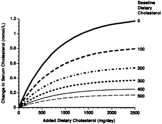 Dietary Cholesterol has little effect on Serum Cholesterol - Our bodies compensate