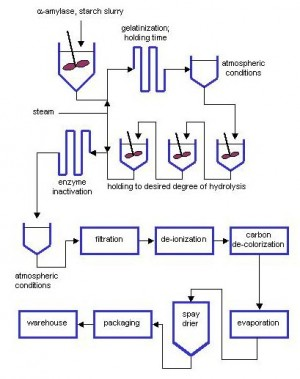 The maltodextrin production process