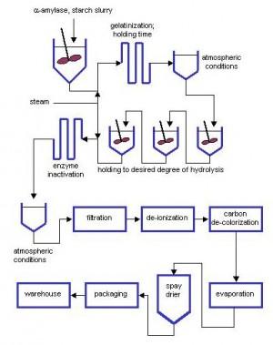 The maltodextrin production process