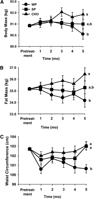 Increased dietary protein leads to less bodyfat... this really shouldn't be news anymore