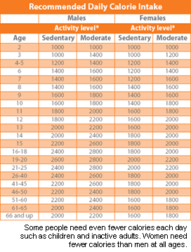 Week program macros formula for weight loss turn