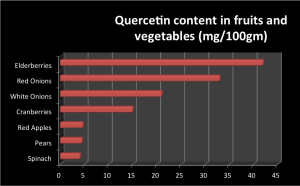 Quercetin is readily found in grapes, onions, and many other vegetables.