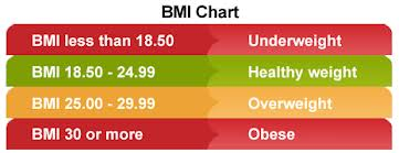 If you have a BMI of 25 or more, some dietary changes are called for.