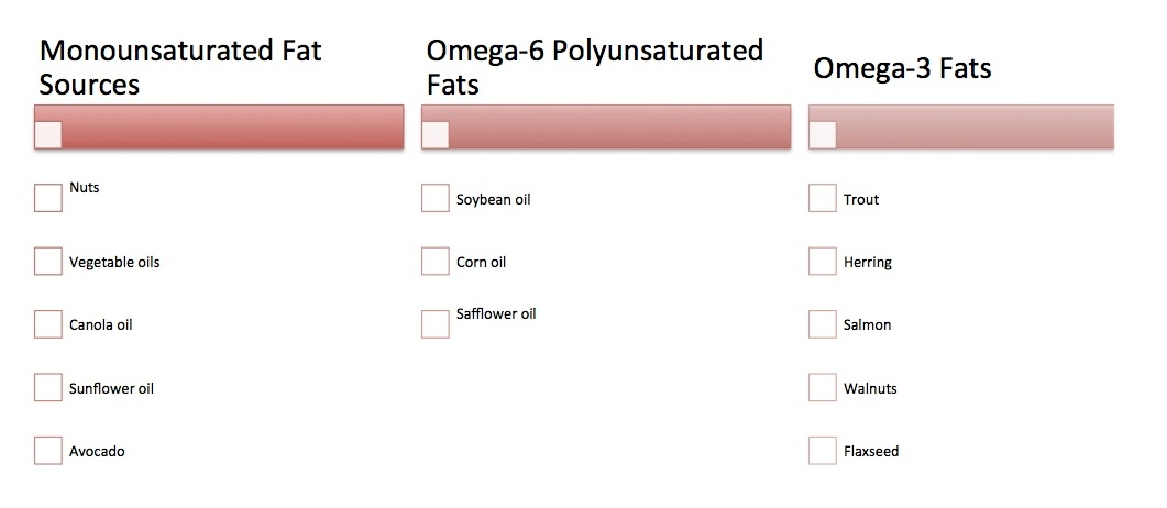 In the table above, see some examples of popular healthy fats.