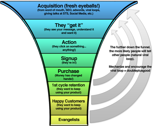 The User Funnel, Courtesy Tony Wright