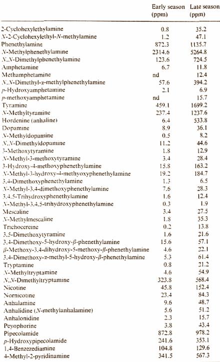 Acacia Rigidula Components