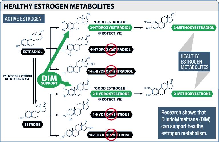 Dim and estrogen
