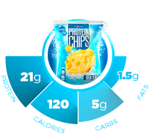 As you can see, Quest protein chips have an incredible macro-nutrient ratio.