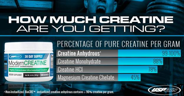 BioCre Creatine by USPLabs