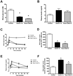 EGCG improved glycemic control in mice