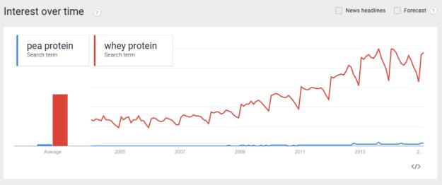 Pea Protein vs. Whey Protein