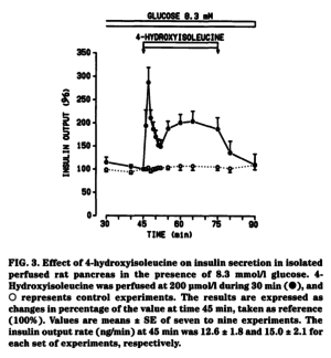 4-Hydroxyisoleucine Glucose Insulin