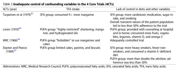 American Heart Association 4 Core Trials