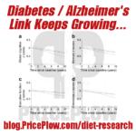 Alzheimer's Diabetes