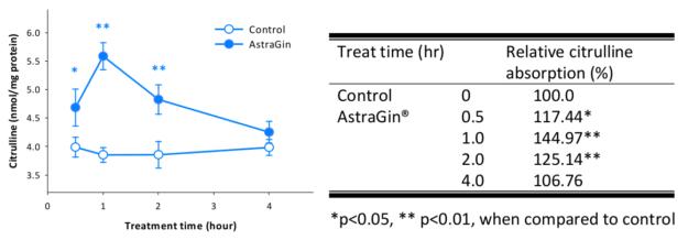 AstraGin Citrulline