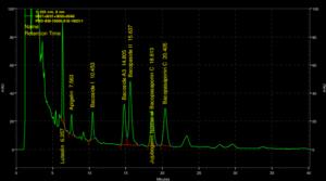 Bacognize HPLC Graph