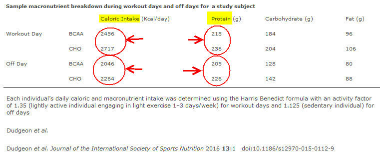 BCAA Weight Loss Study by Scivation Makes Questionable ...