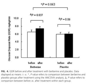 Berberine Glucose Disposal