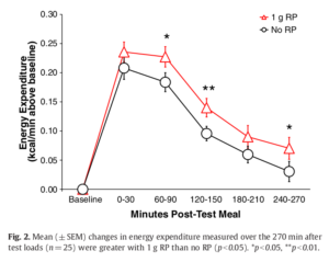 Capsaicin Red Pepper Extract Energy Expenditure