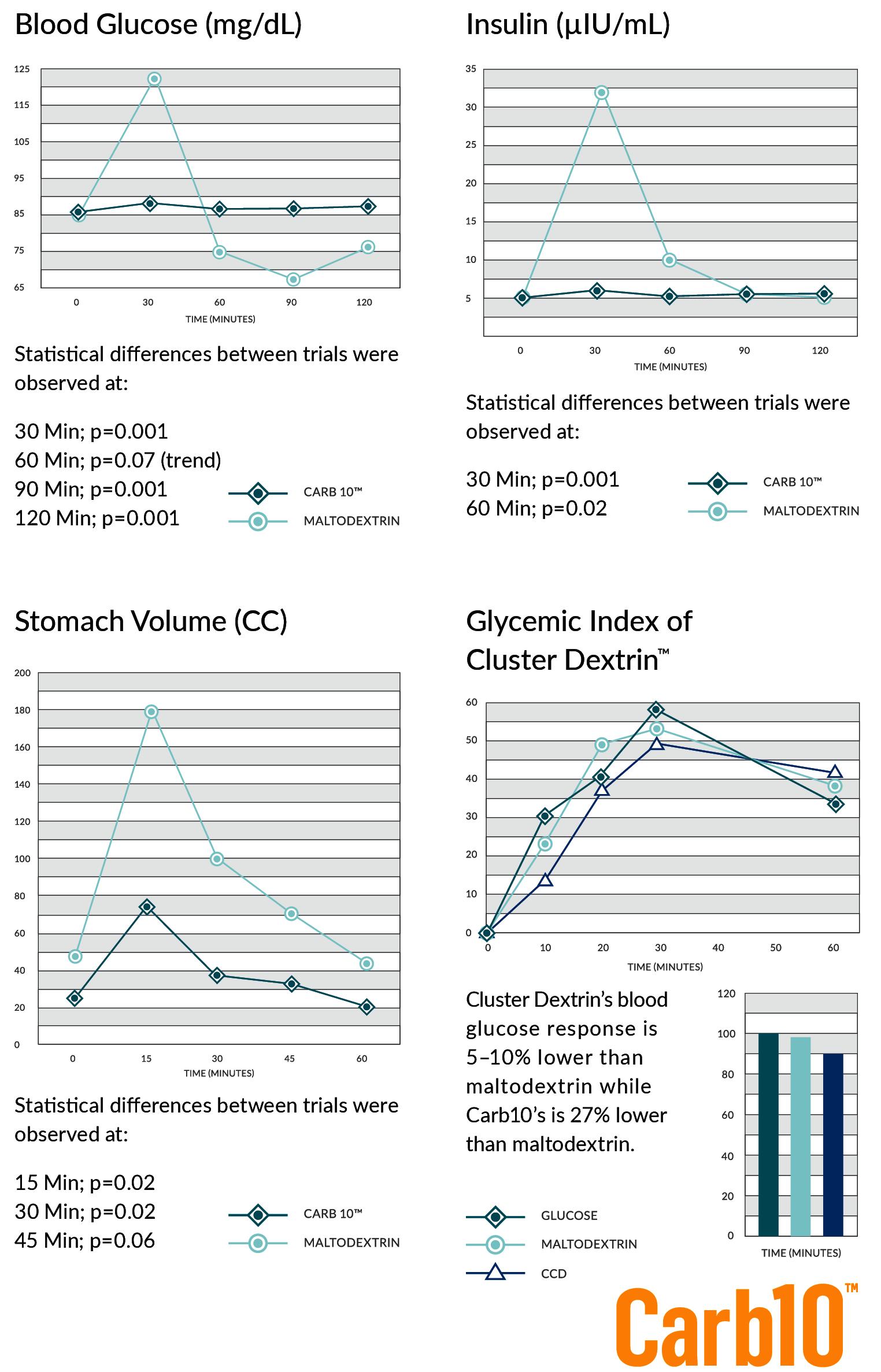 Carb10 vs Maltodextrin and Glucose vs. Maltodextrin vs. Cluster Dextrin (bottom-right)