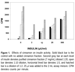 Cinnamon Insulin Activity