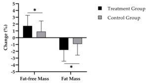 Collagen Fat Loss
