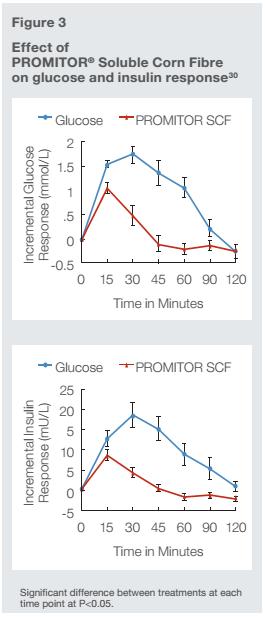 Corn Fiber Glucose Response