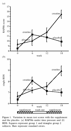 Creatine Improves Brain Performance