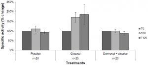 Dermaval Effects