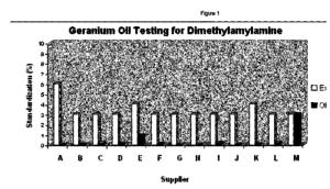 DMAA Geranium Iovate Patent