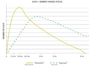 Dynamine EMF