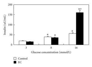 Ecklonia Cava Glucose Insulin