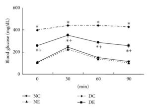 Ecklonia Cava Glucose Levels