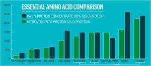 Elemetx NitroVegg Amino Acid Profile