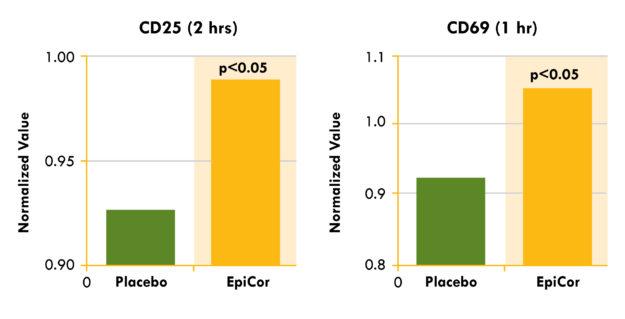 EpiCor Natural Killer Cells Study