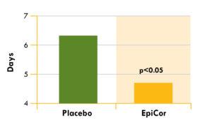 EpiCor Trial Flu Symptoms
