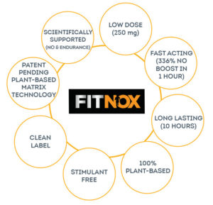 FitNox Benefits Graphic