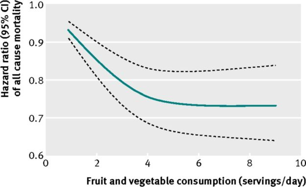Fruit and Vegetable Mortality