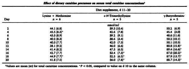 Gamma Butyrobetaine Ethyl Ester HCl Plasma Carnitine