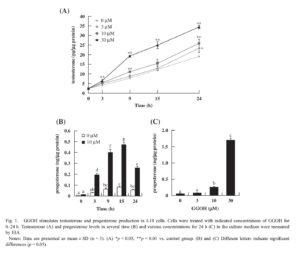Geranylgeraniol Testosterone