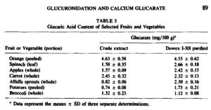 Glucaric Acid