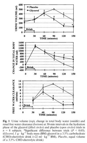 Glycerol Heat