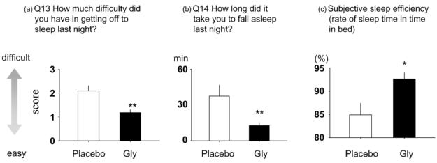 Glycine Sleep