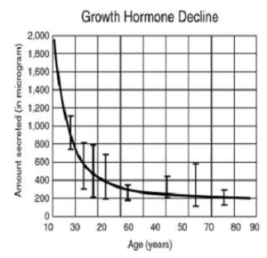 Just like our testosterone levels and metabolism go down as we age, so does our natural production of growth hormone.