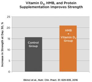 HMB Vitamin D Status