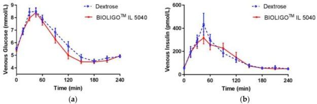 IMO vs Dextrose Glycemic Response