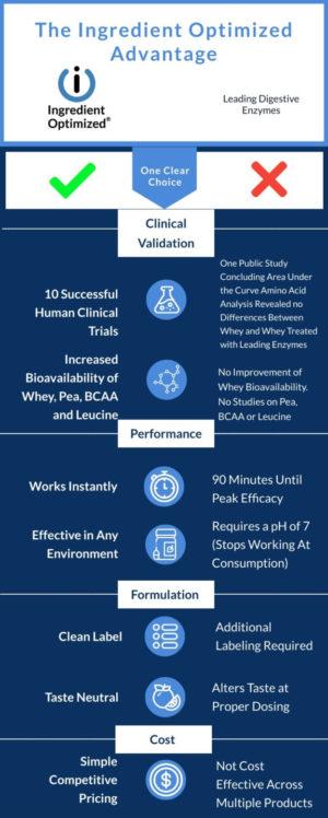 IO Enzymes Comparison