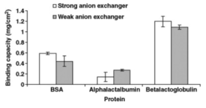 Ion-Exchange Whey: BSA, Alphalactalbumnin, and Beta-Lactoglobulin