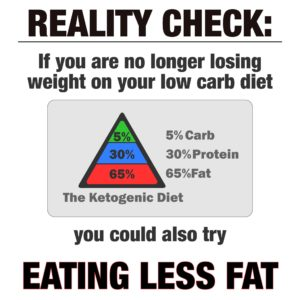 Ketogenic Weight Loss Eat Less Fat