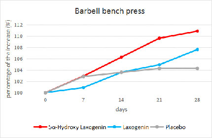 Laxogenin Research Study: Bench Press